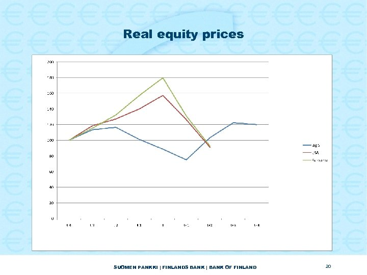 Real equity prices SUOMEN PANKKI | FINLANDS BANK | BANK OF FINLAND 20