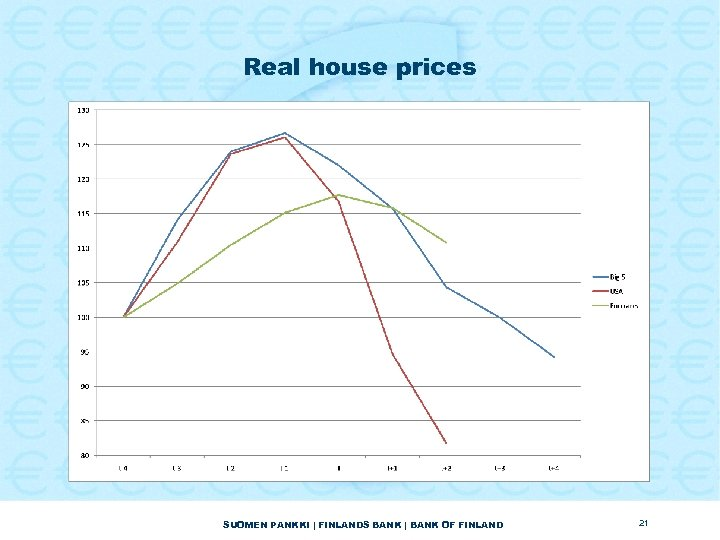 Real house prices SUOMEN PANKKI | FINLANDS BANK | BANK OF FINLAND 21