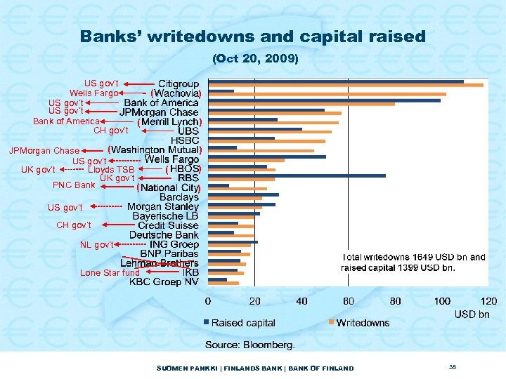 Banks' writedowns and capital raised (Oct 20, 2009) US gov't Wells Fargo US gov't