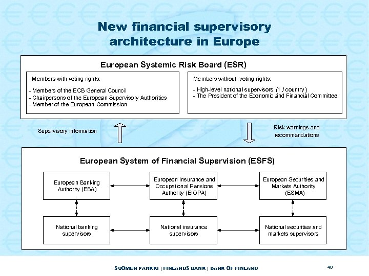 New financial supervisory architecture in European Systemic Risk Board (ESR) Members with voting rights: