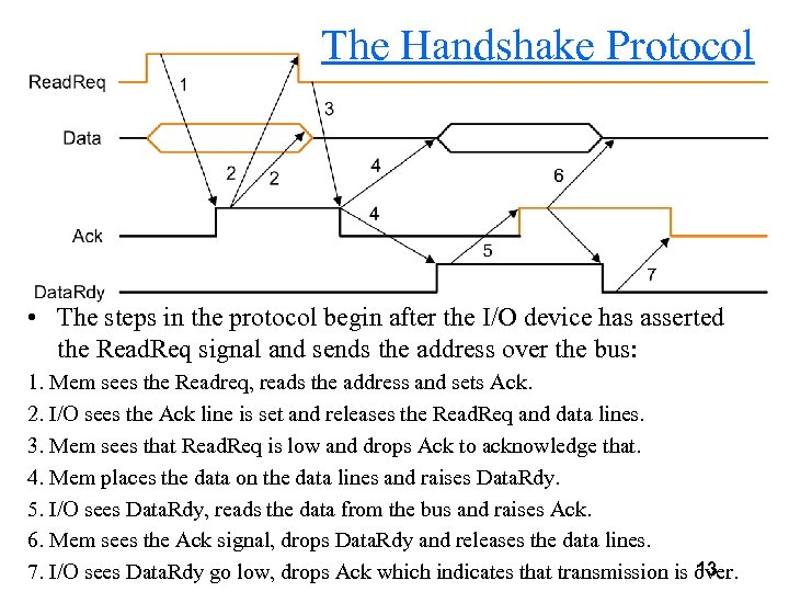 The Handshake Protocol • The steps in the protocol begin after the I/O device