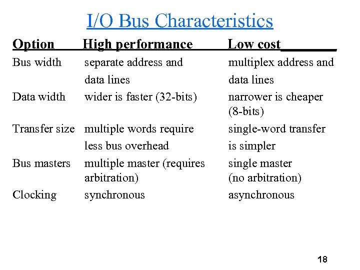 I/O Bus Characteristics Option High performance Low cost____ Bus width separate address and data