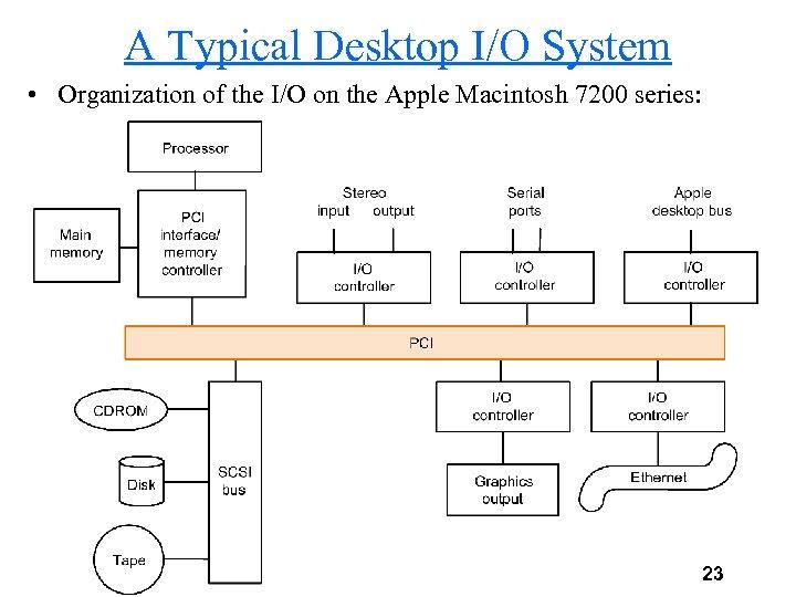 A Typical Desktop I/O System • Organization of the I/O on the Apple Macintosh
