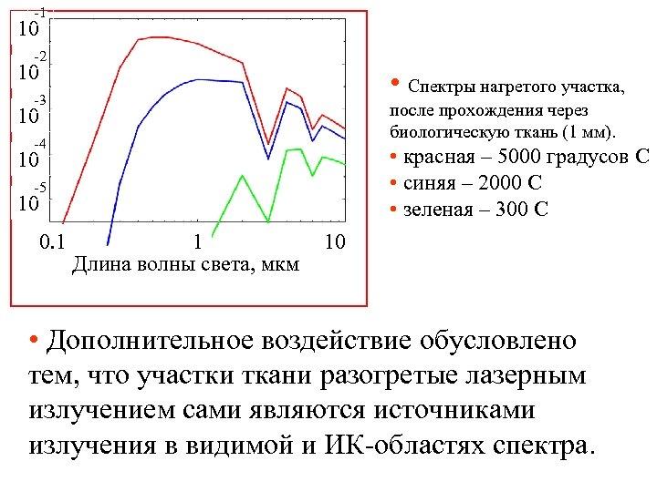 1 10 2 10 • Спектры нагретого участка, 3 после прохождения через биологическую