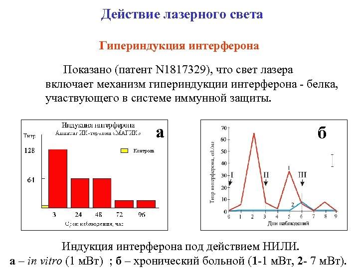 Действие лазерного света Гипериндукция интерферона Показано (патент N 1817329), что свет лазера включает механизм