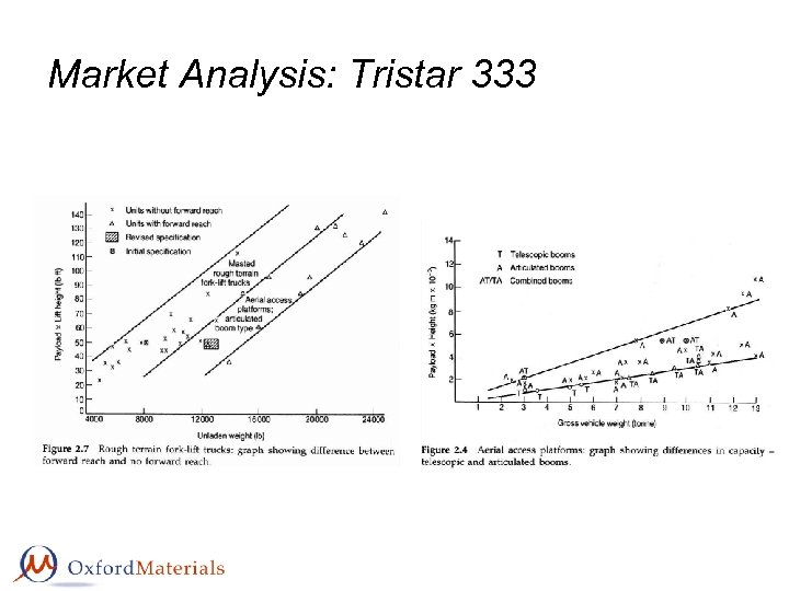 Market Analysis: Tristar 333
