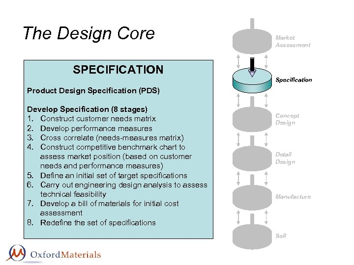 The Design Core Market Assessment SPECIFICATION Specification Product Design Specification (PDS) Develop Specification (8