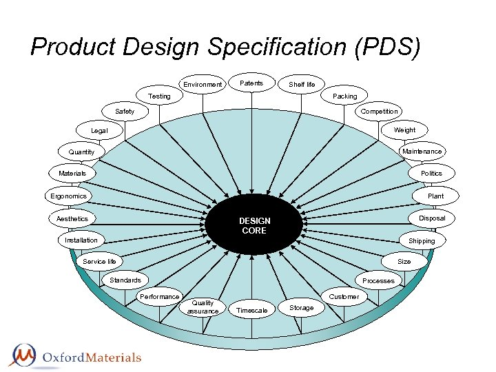 Product Design Specification (PDS) Environment Patents Shelf life Packing Testing Competition Safety Weight Legal