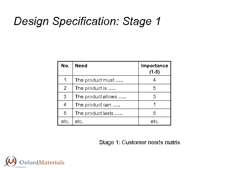 Design Specification: Stage 1 No. Need Importance (1 -5) 1 The product must ….