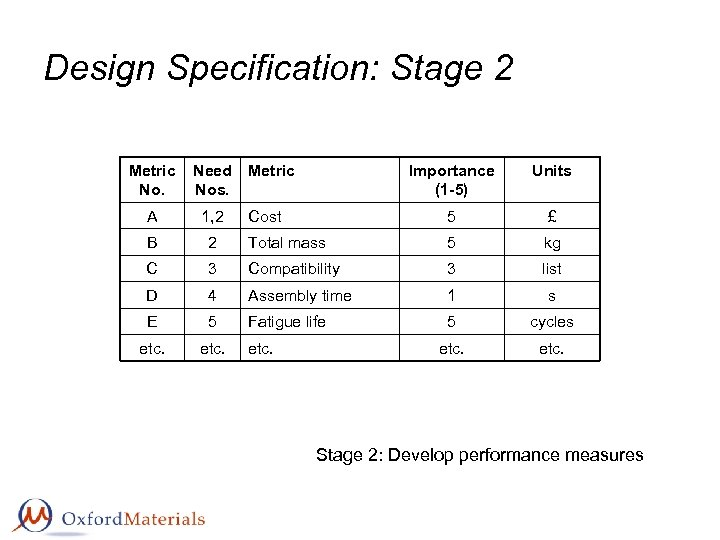Design Specification: Stage 2 Metric No. Need Metric Nos. Importance (1 -5) Units Cost