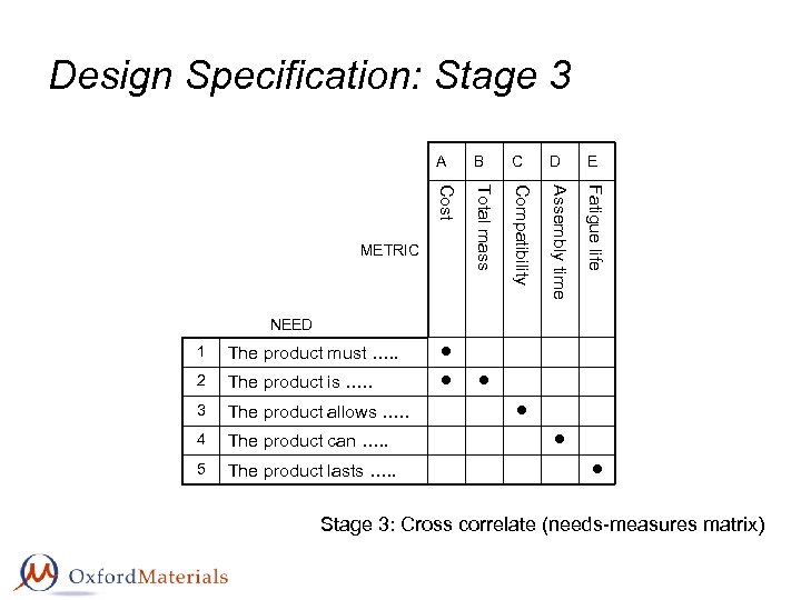 Design Specification: Stage 3 A B C D E Cost Total mass Compatibility Assembly