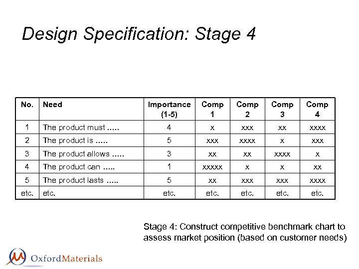 Design Specification: Stage 4 No. Need Importance (1 -5) Comp 1 Comp 2 Comp