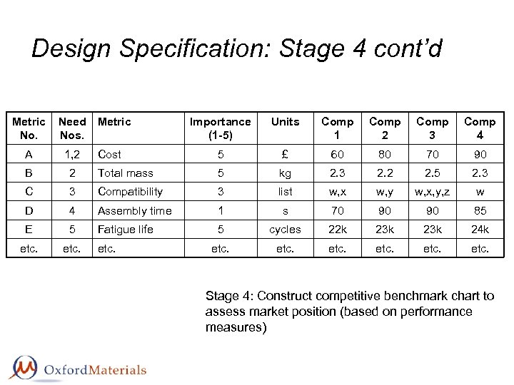 Design Specification: Stage 4 cont'd Metric No. Need Metric Nos. Importance (1 -5) Units
