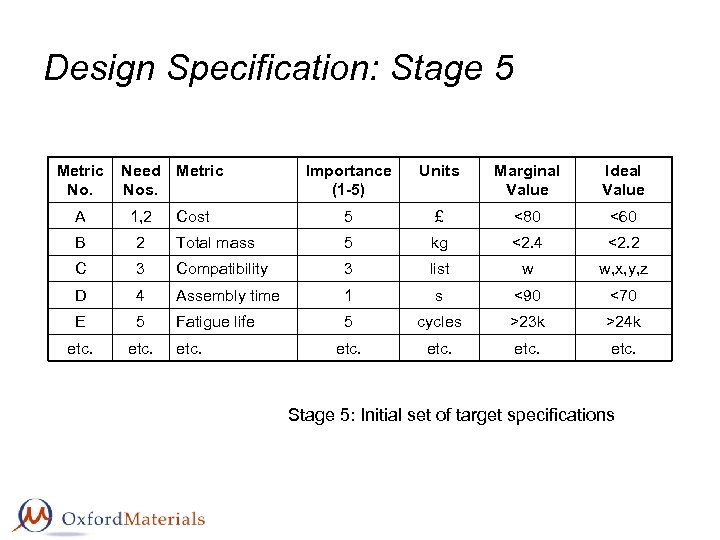 Design Specification: Stage 5 Metric No. Need Metric Nos. Importance (1 -5) Units Marginal