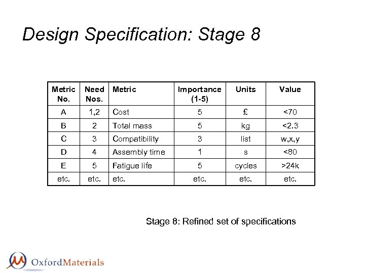 Design Specification: Stage 8 Metric No. Need Metric Nos. Importance (1 -5) Units Value