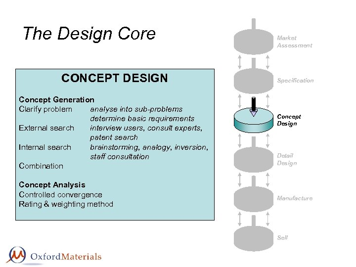 The Design Core CONCEPT DESIGN Concept Generation Clarify problem analyse into sub-problems determine basic