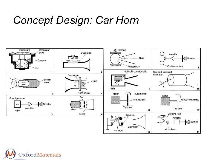 Concept Design: Car Horn