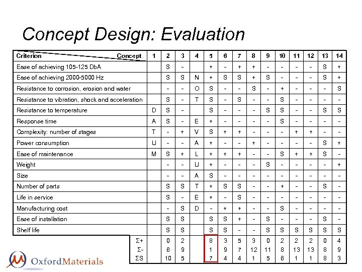 Concept Design: Evaluation Criterion Concept 1 2 3 Ease of achieving 105 -125 Db.