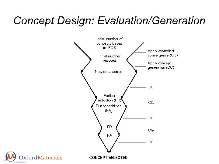 Concept Design: Evaluation/Generation Initial number of concepts based on PDS Initial number reduced Apply
