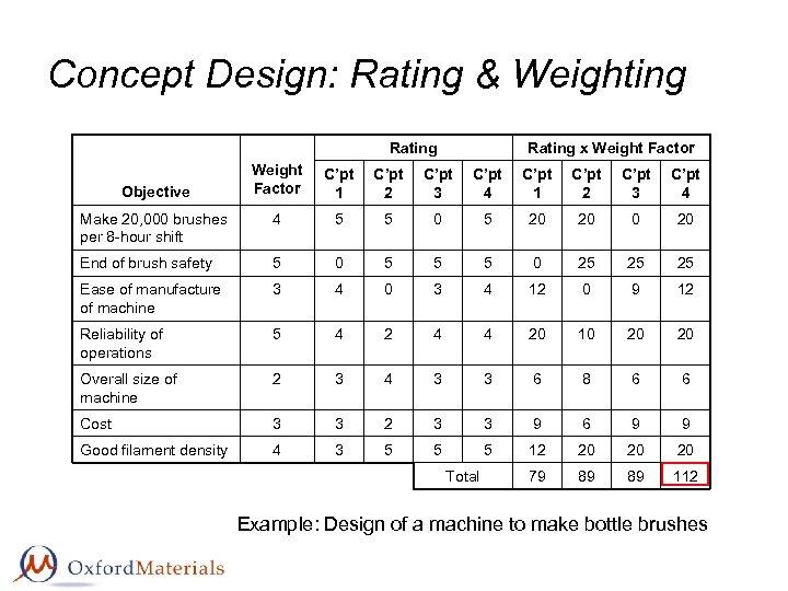 Concept Design: Rating & Weighting Rating x Weight Factor C'pt 1 C'pt 2 C'pt