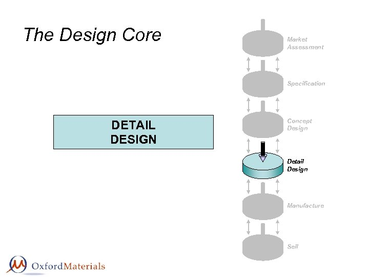 The Design Core Market Assessment Specification DETAIL DESIGN Concept Design Detail Design Manufacture Sell