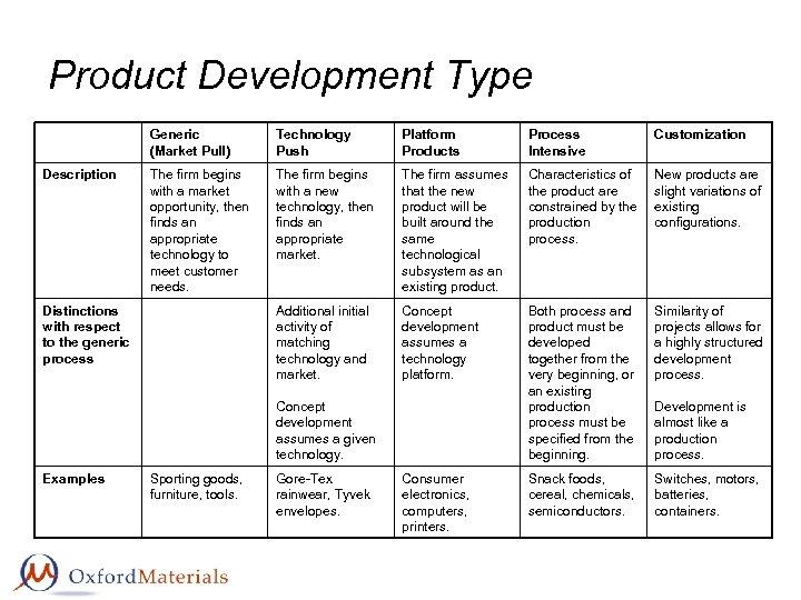 Product Development Type Generic (Market Pull) Description Technology Push Platform Products Process Intensive Customization