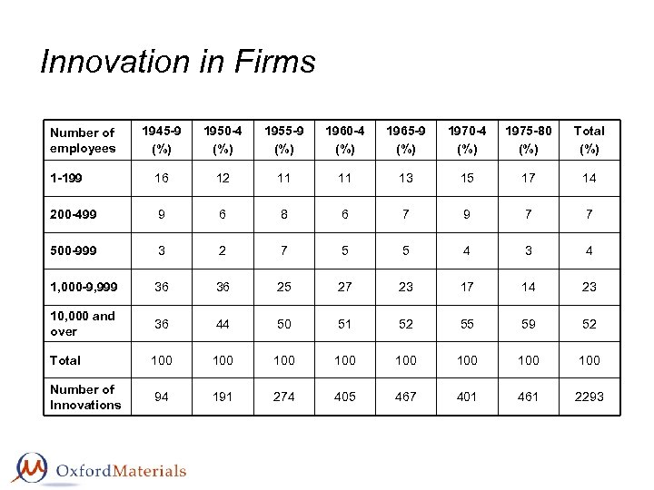 Innovation in Firms 1945 -9 (%) 1950 -4 (%) 1955 -9 (%) 1960 -4