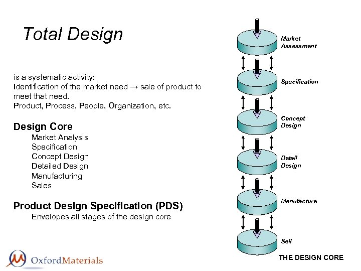 Total Design is a systematic activity: Identification of the market need → sale of