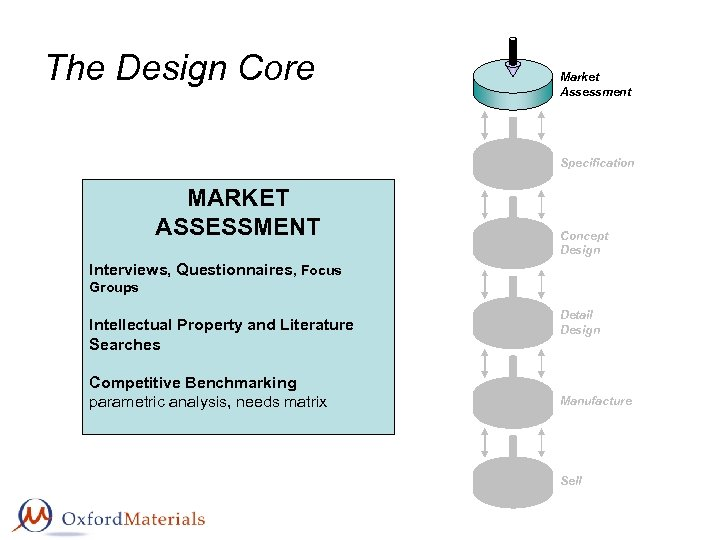 The Design Core Market Assessment Specification MARKET ASSESSMENT Concept Design Interviews, Questionnaires, Focus Groups