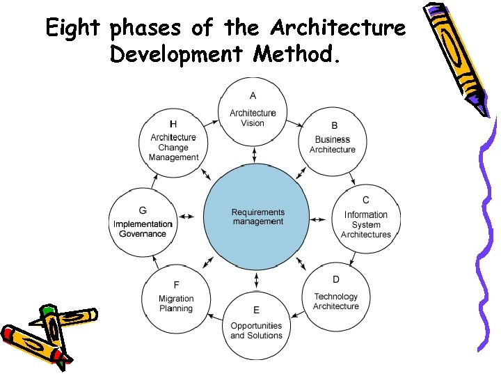 Eight phases of the Architecture Development Method.