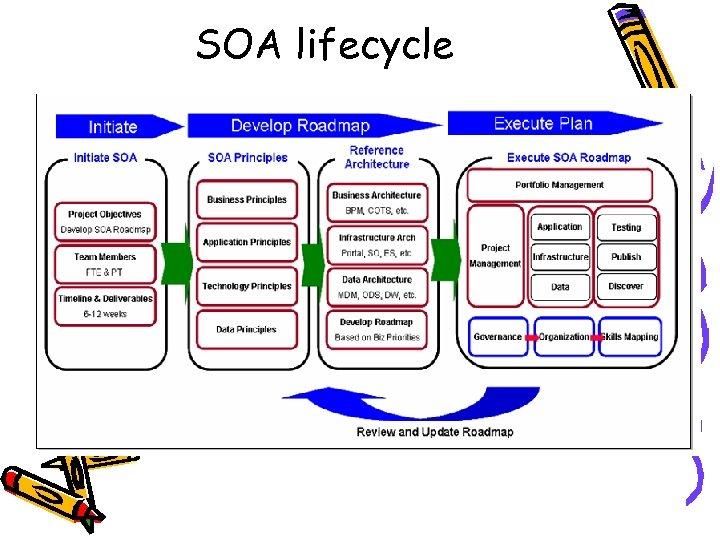 SOA lifecycle