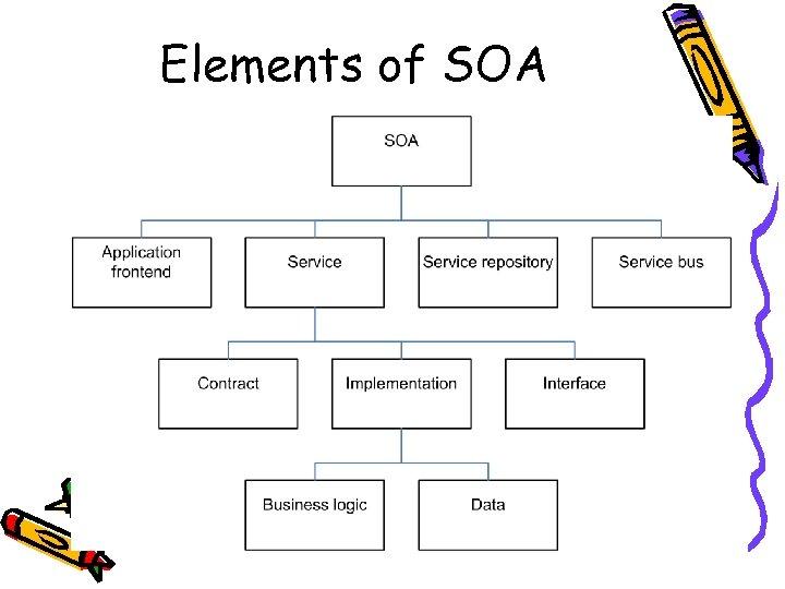 Elements of SOA
