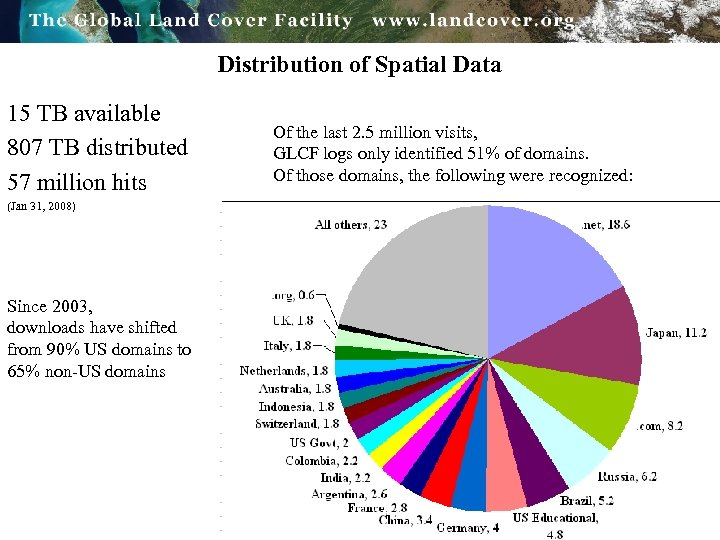 Distribution of Spatial Data 15 TB available 807 TB distributed 57 million hits (Jan