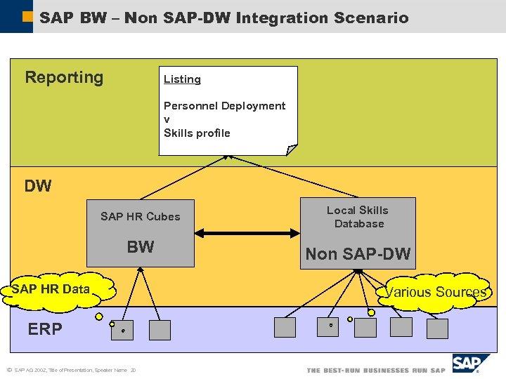 SAP BW – Non SAP-DW Integration Scenario Reporting Listing Personnel Deployment v Skills profile