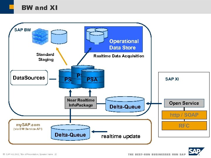 BW and XI SAP BW Operational Data Store Standard Staging Realtime Data Acquisition Data.