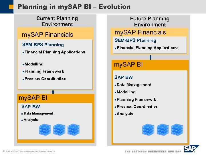 Planning in my. SAP BI – Evolution Current Planning Environment my. SAP Financials SEM-BPS