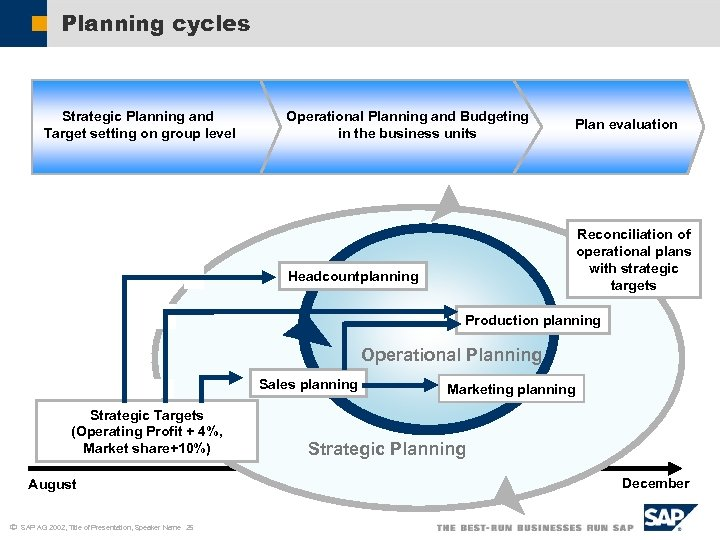 Planning cycles Strategic Planning and Target setting on group level Operational Planning and Budgeting