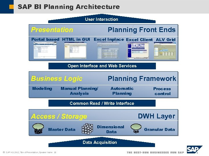 SAP BI Planning Architecture User Interaction Presentation Planning Front Ends Portal based HTML in