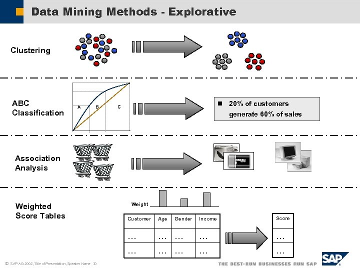 Data Mining Methods - Explorative Clustering ABC Classification A B n 20% of customers