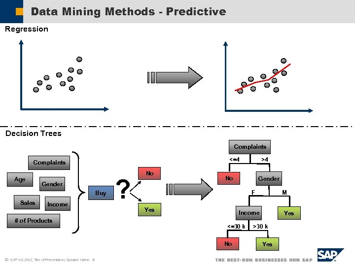 Data Mining Methods - Predictive Regression Decision Trees Complaints Age Gender Buy Sales Income