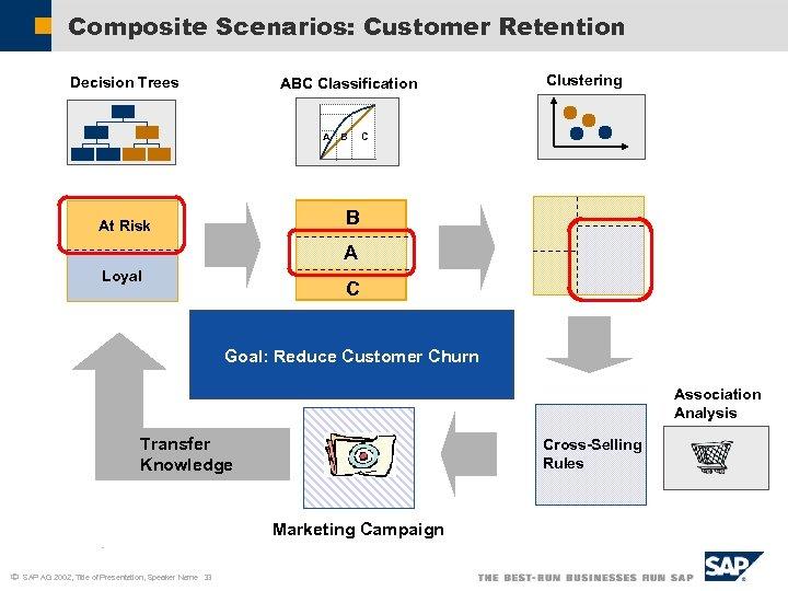 Composite Scenarios: Customer Retention Decision Trees ABC Classification A B Clustering C B At