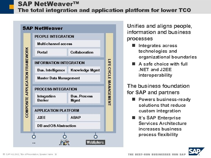 SAP Net. Weaver™ The total integration and application platform for lower TCO Unifies and