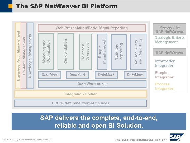 The SAP Net. Weaver BI Platform Powered by SAP Net. Weaver Data. Mart Data