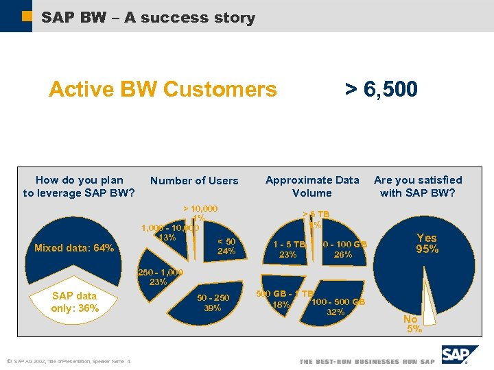 SAP BW – A success story Active BW Customers How do you plan to