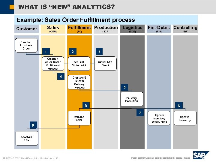 """WHAT IS """"NEW"""" ANALYTICS? Example: Sales Order Fulfillment process Creation Purchase Order Fulfillment Production"""