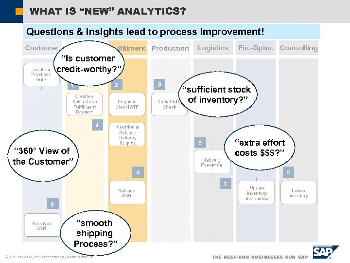 """WHAT IS """"NEW"""" ANALYTICS? Questions & Insights lead to process improvement! """"Is customer credit-worthy?"""