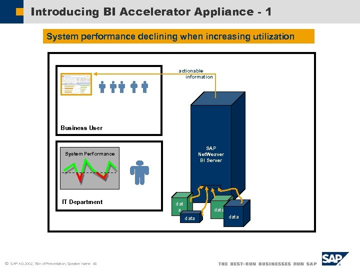 Introducing BI Accelerator Appliance - 1 System performance declining when increasing utilization actionable information