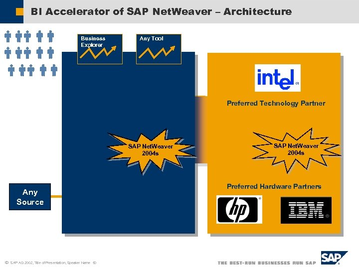 BI Accelerator of SAP Net. Weaver – Architecture Business Explorer Any Tool Analytic Engine