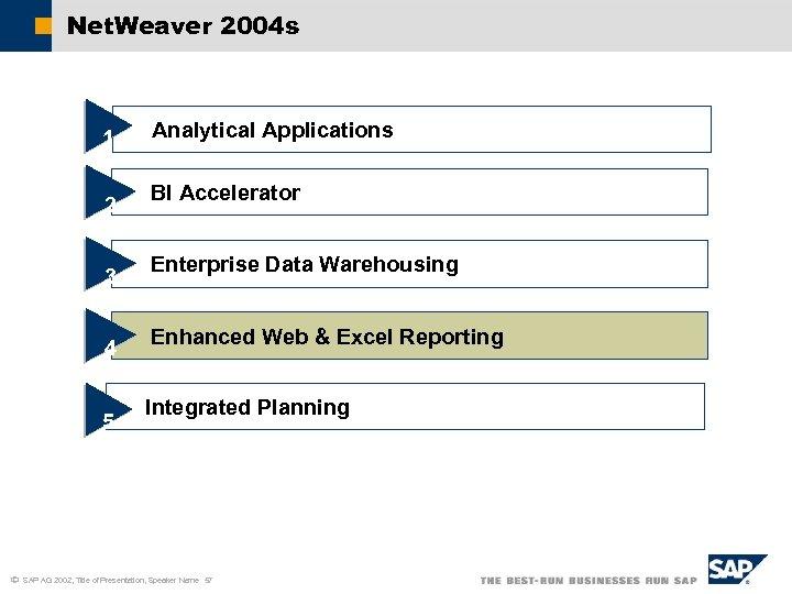 Net. Weaver 2004 s 1 2 3 4 5 ã Analytical Applications BI Accelerator