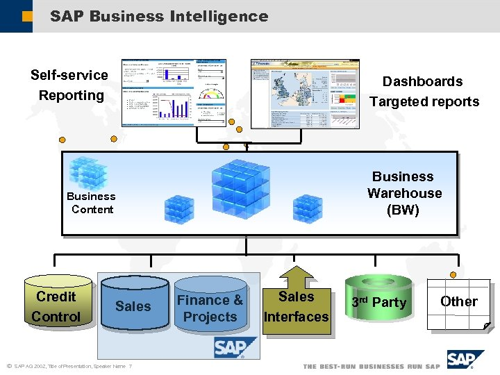 SAP Business Intelligence Self-service Reporting Dashboards Targeted reports Business Warehouse (BW) Business Content Credit